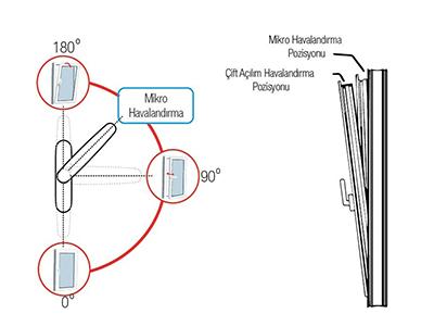 17-havalandirmali-kose-hareket-iletim-4